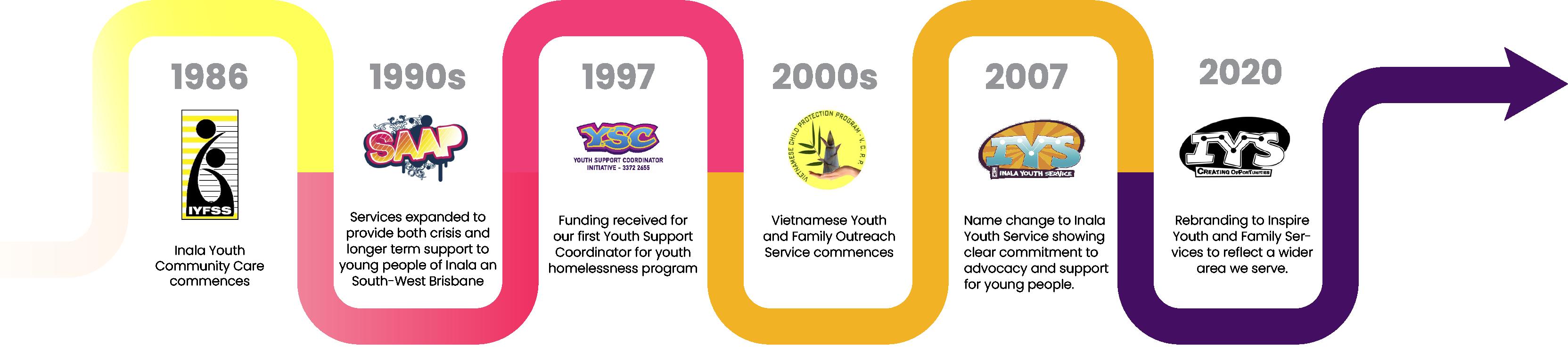 IYS timeline